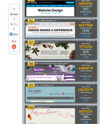 Top 100 design blogs to follow in 2013